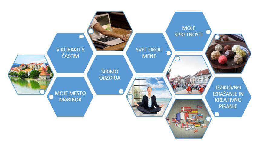 6 ključnih sklopov društva